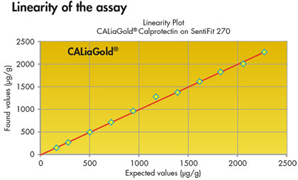 Linearity of the assay